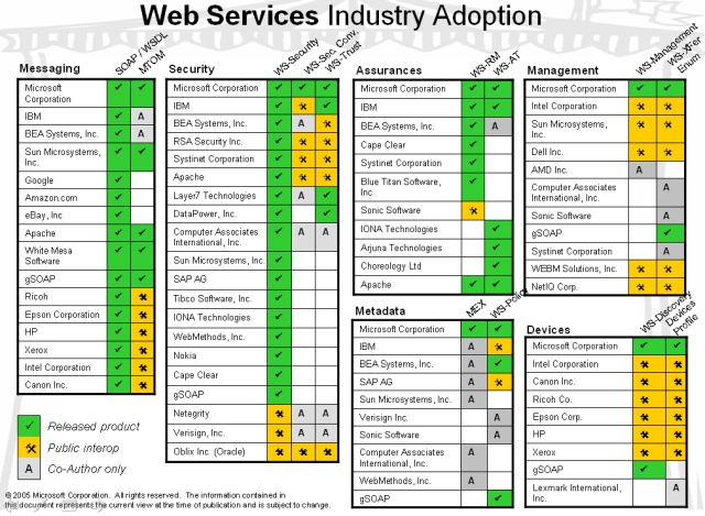 Web Services Adoption in the Industry